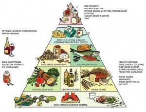 zdrowa dieta - piramida żywieniowa